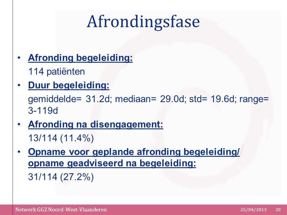 Netwerk GGZ Noord-West-Vlaanderen 25/04/201328 Afrondingsfase Afronding begeleiding: 114 patiënten Duur begeleiding: gemiddelde= 31.2d; mediaan= 29.0d