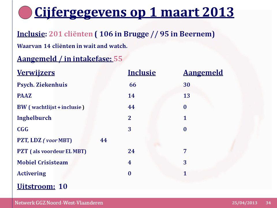 Netwerk GGZ Noord-West-Vlaanderen 25/04/201334 Cijfergegevens op 1 maart 2013 Inclusie: 201 cliënten ( 106 in Brugge // 95 in Beernem) Waarvan 14 clië