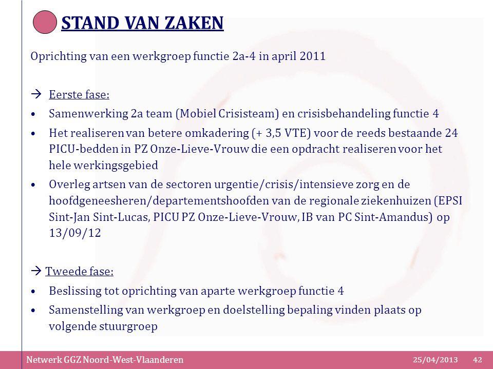 Netwerk GGZ Noord-West-Vlaanderen 25/04/201342 Oprichting van een werkgroep functie 2a-4 in april 2011  Eerste fase: Samenwerking 2a team (Mobiel Cri