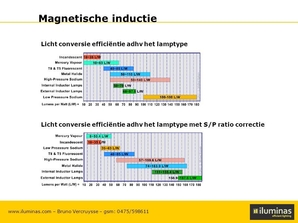 ILUMINAS Lighting Solutions – CONFIDENTIAL 12 www.iluminas.com – Bruno Vercruysse – gsm: 0475/598611 Magnetische inductie Licht conversie efficiëntie adhv het lamptype Licht conversie efficiëntie adhv het lamptype met S/P ratio correctie