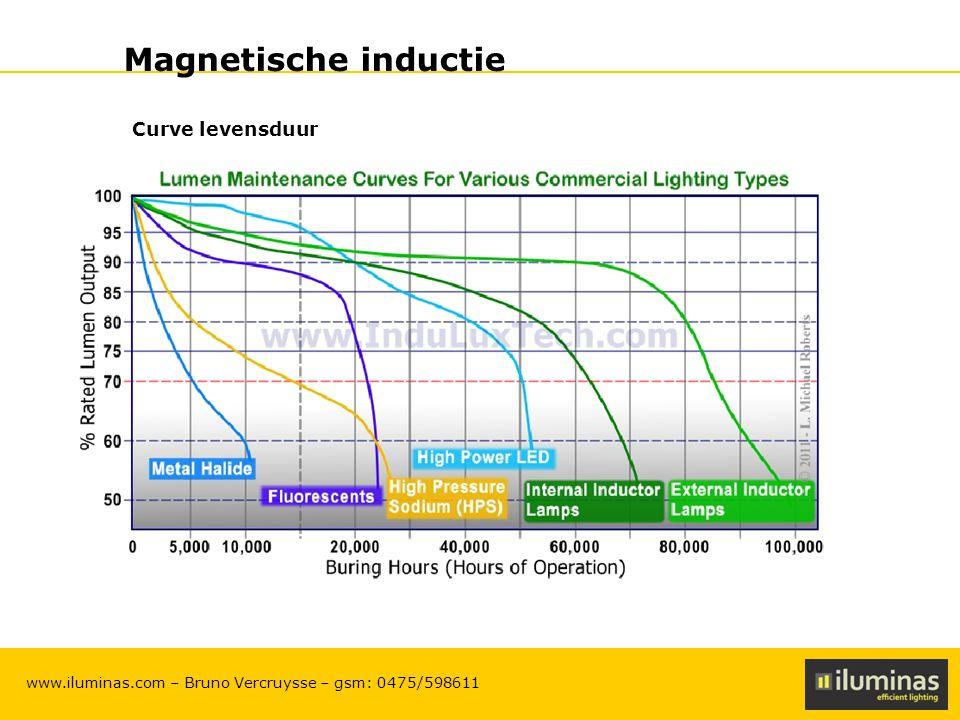 ILUMINAS Lighting Solutions – CONFIDENTIAL 9 www.iluminas.com – Bruno Vercruysse – gsm: 0475/598611 Magnetische inductie Voordelen magnetische inductie (2) - Minder vermoeiing voor de ogen (door werking op hoge frequentie) en geen flikkering van de lampen - Ook bij koude omstandigheden werkt de lamp met lichte outputdaling (10%) bij zeer koude omstandigheden (-20°C) ontsteking tot -40°C.