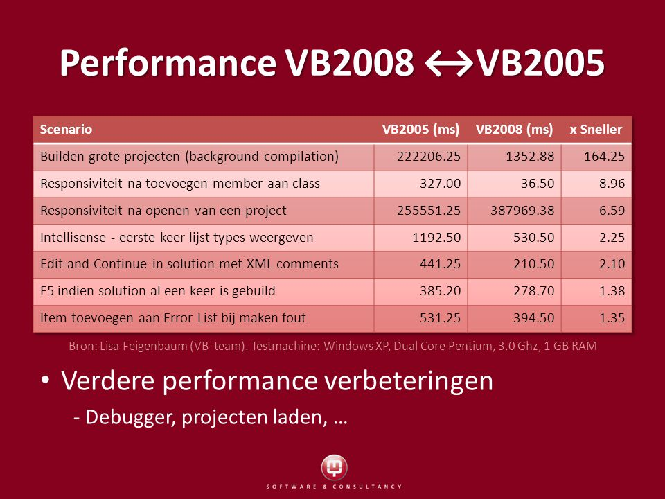 Performance VB2008 ↔VB2005 Verdere performance verbeteringen - Debugger, projecten laden, … Bron: Lisa Feigenbaum (VB team).