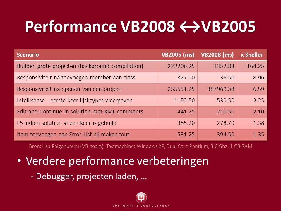 Intellisense Intellisense 'everywhere' Intellisense 'everywhere' Performance sterk verbeterd Performance sterk verbeterd Intellisence voor JavaScript, CSS en XML literals Intellisence voor JavaScript, CSS en XML literals Transparant met CTRL toets Transparant met CTRL toets – onderliggende code zichtbaar VB: filtert het resultaat, waardoor lijst compacter VB: filtert het resultaat, waardoor lijst compacter VB: LINQ en Intellisense + tooltip hints VB: LINQ en Intellisense + tooltip hints