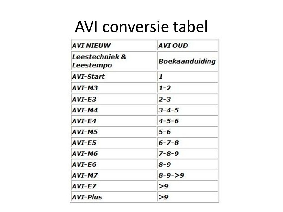 AVI conversie tabel