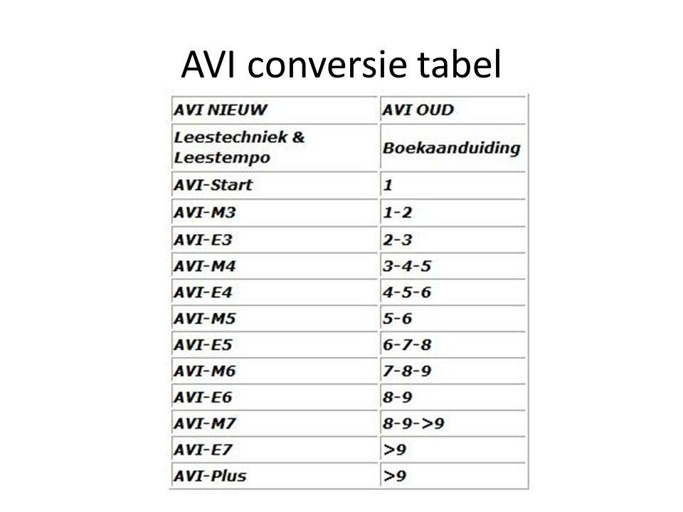AVI conversie tabel