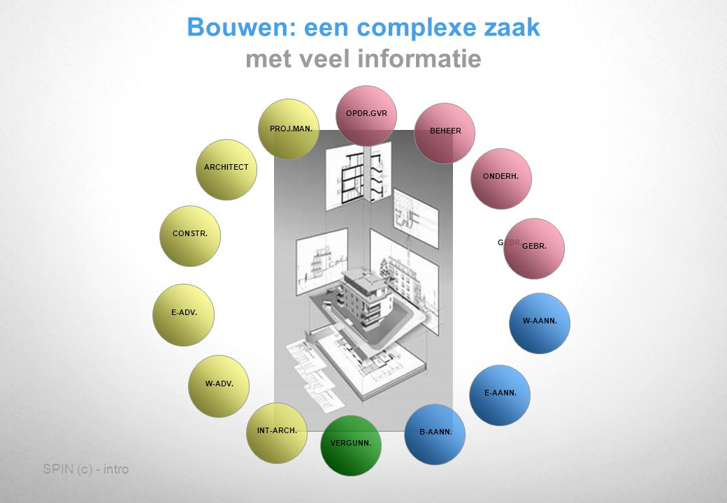 SPIN (c) - intro Bouwen: een complexe zaak met veel informatie verdeling GEBR.