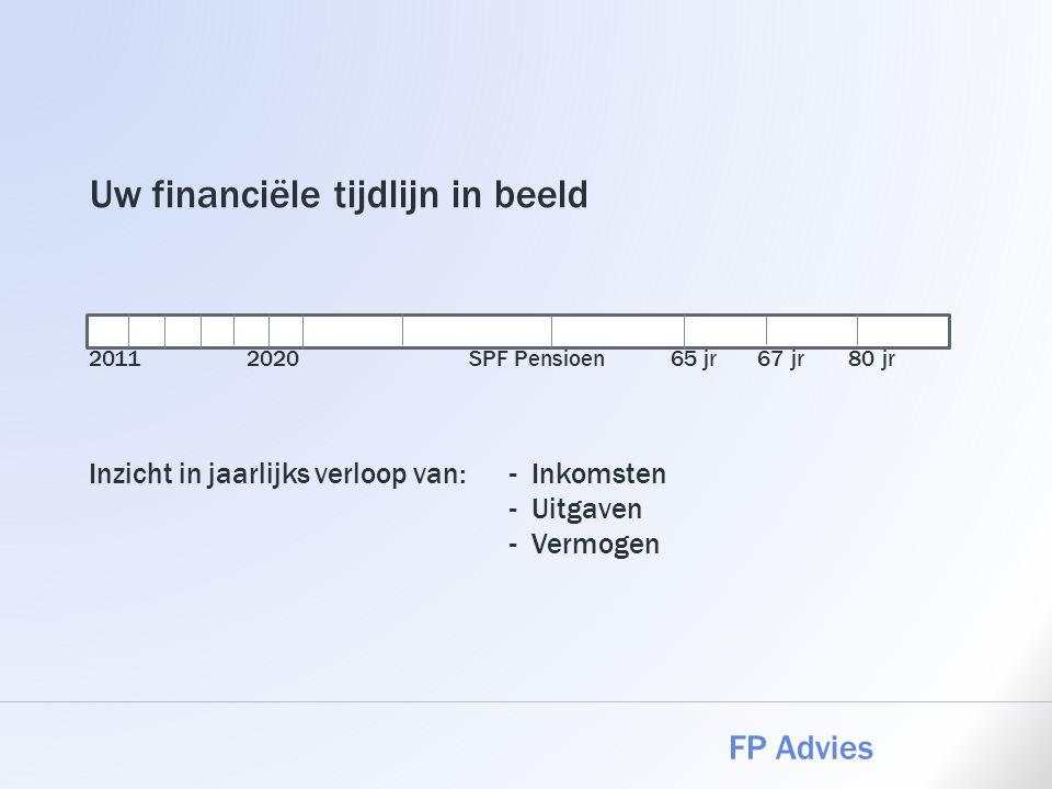 Uw financiële tijdlijn in beeld 2011 2020 SPF Pensioen 65 jr 67 jr 80 jr Inzicht in jaarlijks verloop van:- Inkomsten - Uitgaven - Vermogen FP Advies