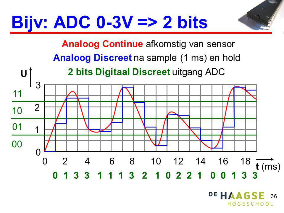 36 Bijv: ADC 0-3V => 2 bits Analoog Continue afkomstig van sensor 1 2 3 02 0 4681012141618 U Analoog Discreet na sample (1 ms) en hold 00 01 10 11 0 1