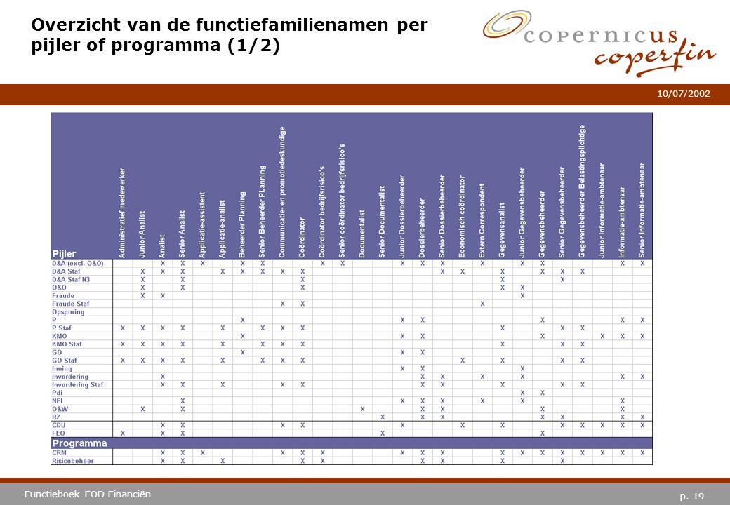 p. 19 Functieboek FOD Financiën 10/07/2002 Overzicht van de functiefamilienamen per pijler of programma (1/2)