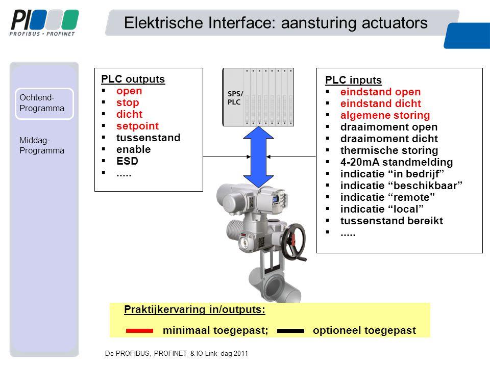Met mede- werking van... Ochtend- Programma Fabriek Middag- programma Elektrische Interface: aansturing actuators PLC inputs  eindstand open  eindst