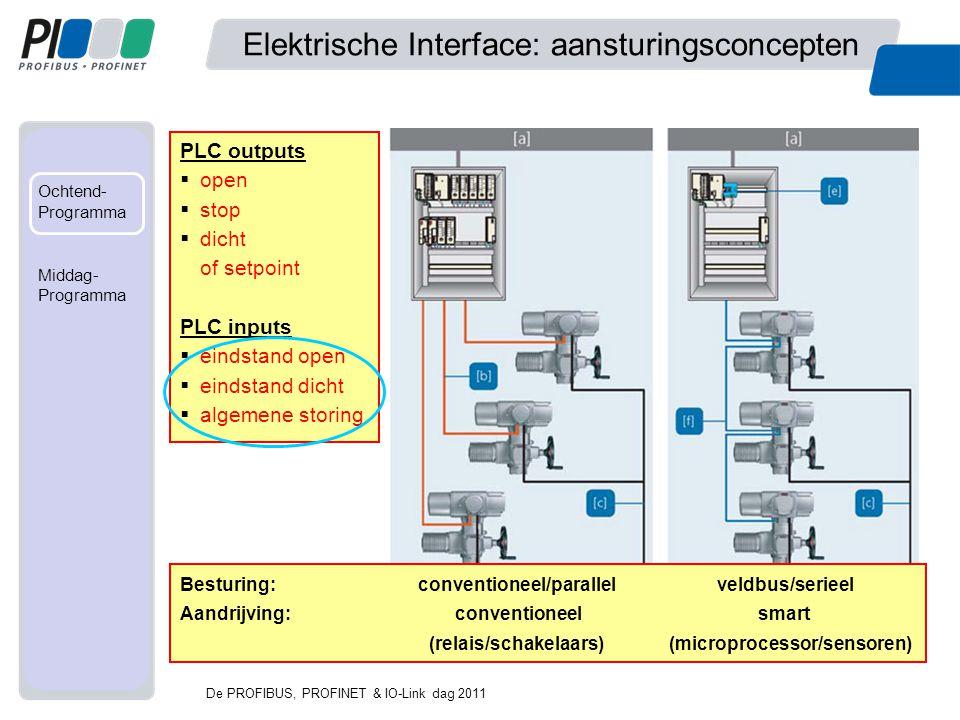 Met mede- werking van... Ochtend- Programma Fabriek Middag- programma Elektrische Interface: aansturingsconcepten Besturing: conventioneel/parallel ve
