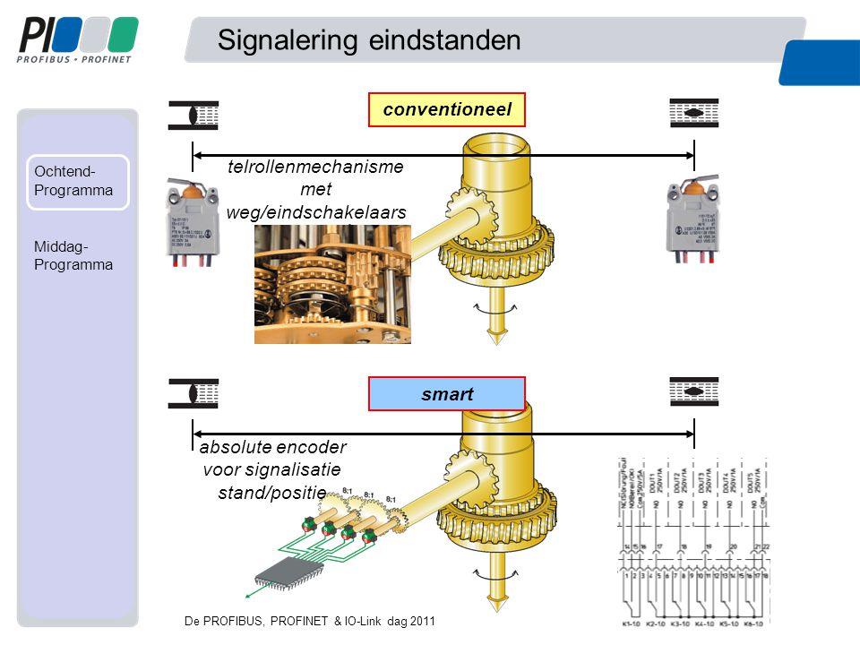 Met mede- werking van... Ochtend- Programma Fabriek Middag- programma Signalering eindstanden telrollenmechanisme met weg/eindschakelaars De PROFIBUS,