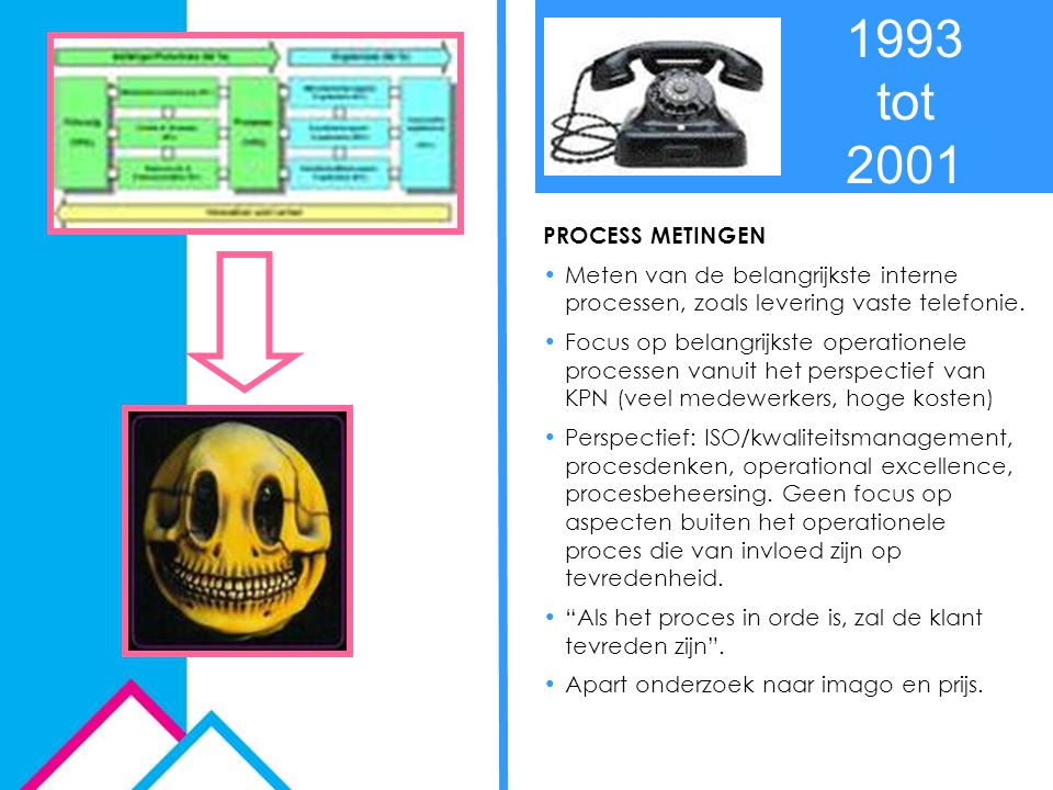 PROCESS METINGEN Meten van de belangrijkste interne processen, zoals levering vaste telefonie. Focus op belangrijkste operationele processen vanuit he
