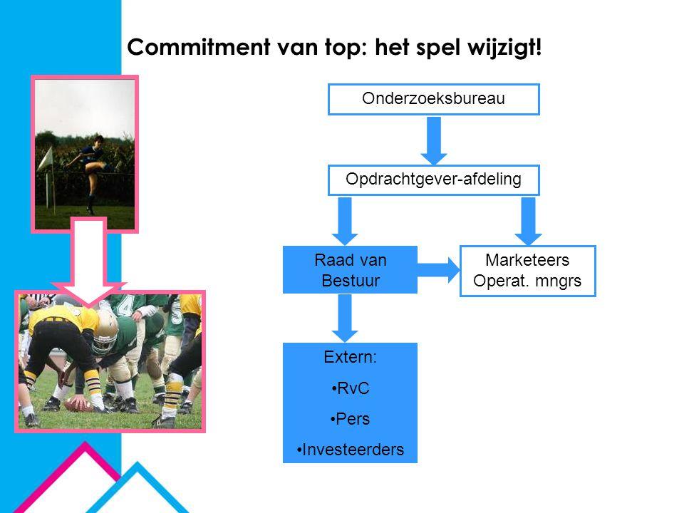 Commitment van top: het spel wijzigt! Onderzoeksbureau Opdrachtgever-afdeling Marketeers Operat. mngrs Extern: RvC Pers Investeerders Raad van Bestuur