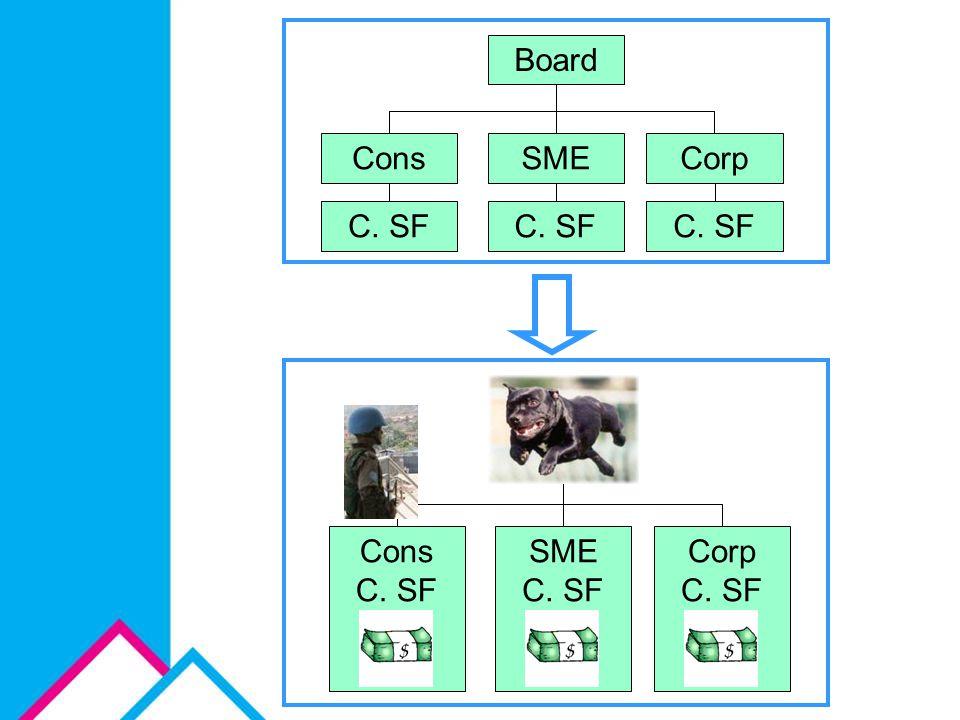 Veranderingen in denken over metingen: representatief voor veel management