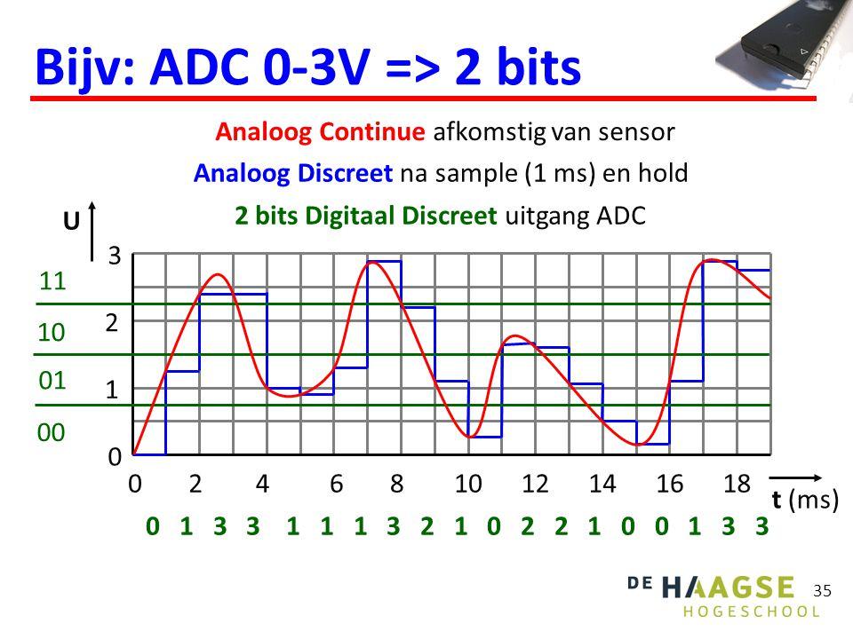 35 Bijv: ADC 0-3V => 2 bits Analoog Continue afkomstig van sensor 1 2 3 02 0 4681012141618 U Analoog Discreet na sample (1 ms) en hold 00 01 10 11 0 1