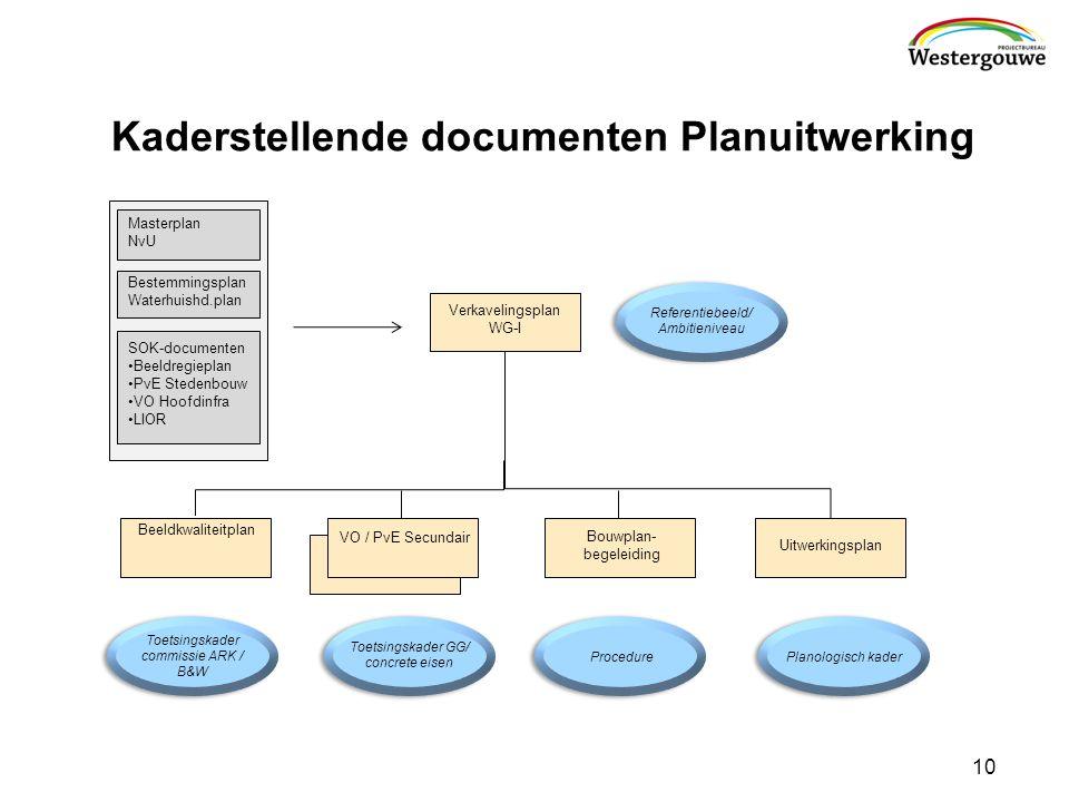 Toetsingskader commissie ARK / B&W Toetsingskader GG/ concrete eisen Planologisch kaderProcedure Verkavelingsplan WG-I Beeldkwaliteitplan Uitwerkingsplan VO / PvE Secundair Bouwplan- begeleiding 10 Kaderstellende documenten Planuitwerking Bestemmingsplan Waterhuishd.plan Masterplan NvU SOK-documenten Beeldregieplan PvE Stedenbouw VO Hoofdinfra LIOR Referentiebeeld/ Ambitieniveau