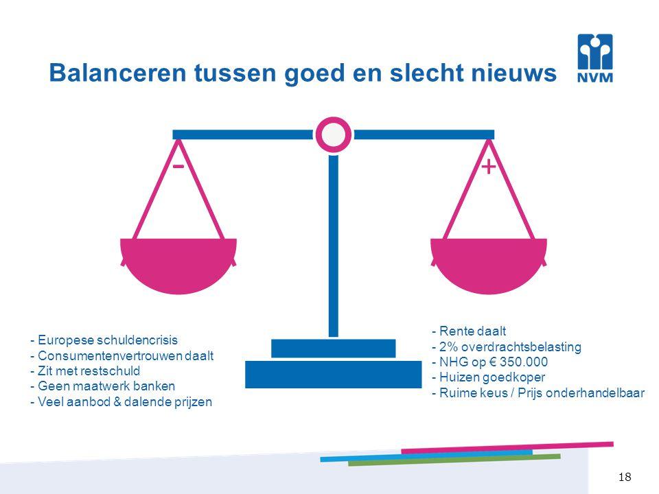 18 Balanceren tussen goed en slecht nieuws - Rente daalt - 2% overdrachtsbelasting - NHG op € 350.000 - Huizen goedkoper - Ruime keus / Prijs onderhandelbaar - Europese schuldencrisis - Consumentenvertrouwen daalt - Zit met restschuld - Geen maatwerk banken - Veel aanbod & dalende prijzen