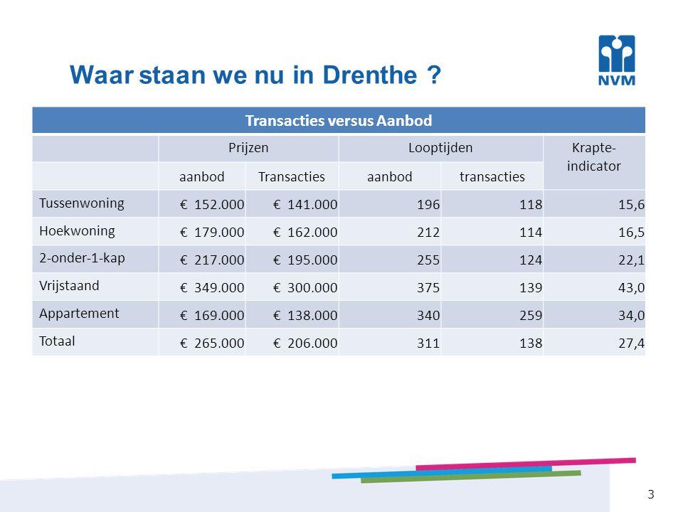 Aantallen transacties 4 Aantal transacties in Drenthe sterkste gedaald van NL ( -12,7% t.o.v.