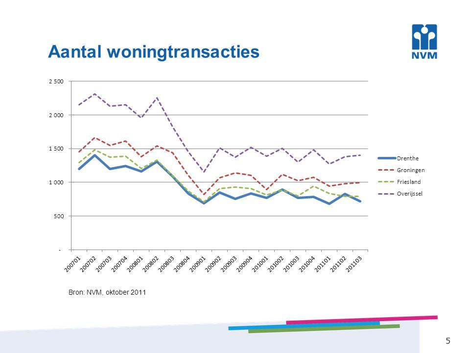 16 - Europese schuldencrisis - Consumentenvertrouwen daalt - Zit met restschuld - Geen maatwerk banken - Veel aanbod & dalende prijzen Balanceren tussen goed en slecht nieuws