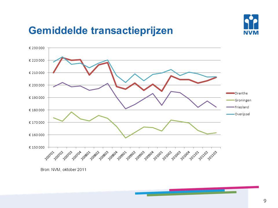 Gemiddelde transactieprijzen 9 Bron: NVM, oktober 2011