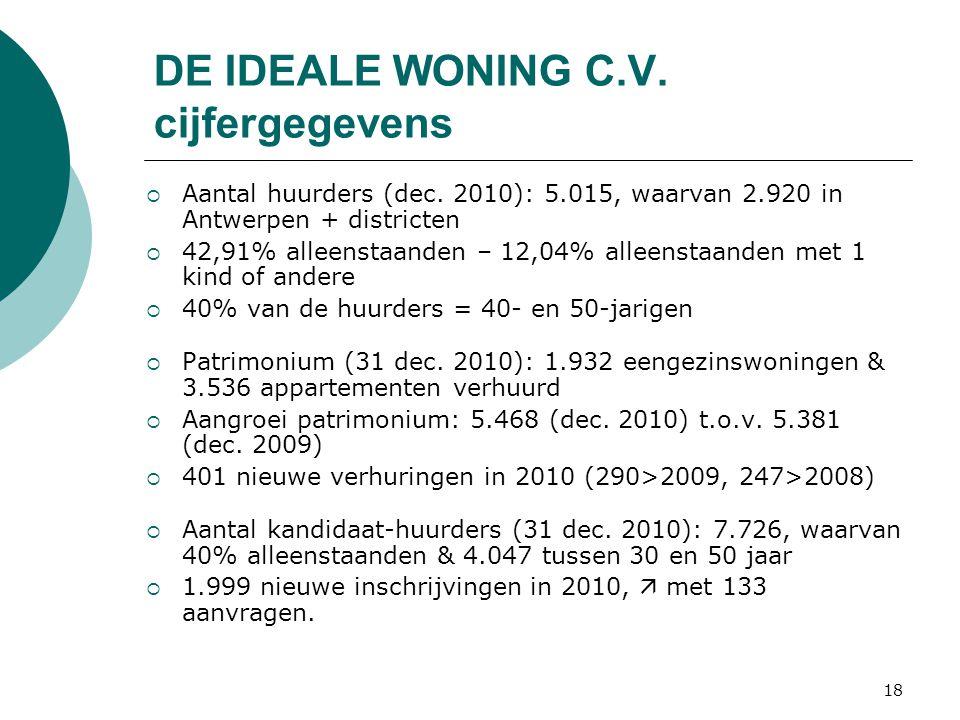 18 DE IDEALE WONING C.V. cijfergegevens  Aantal huurders (dec.