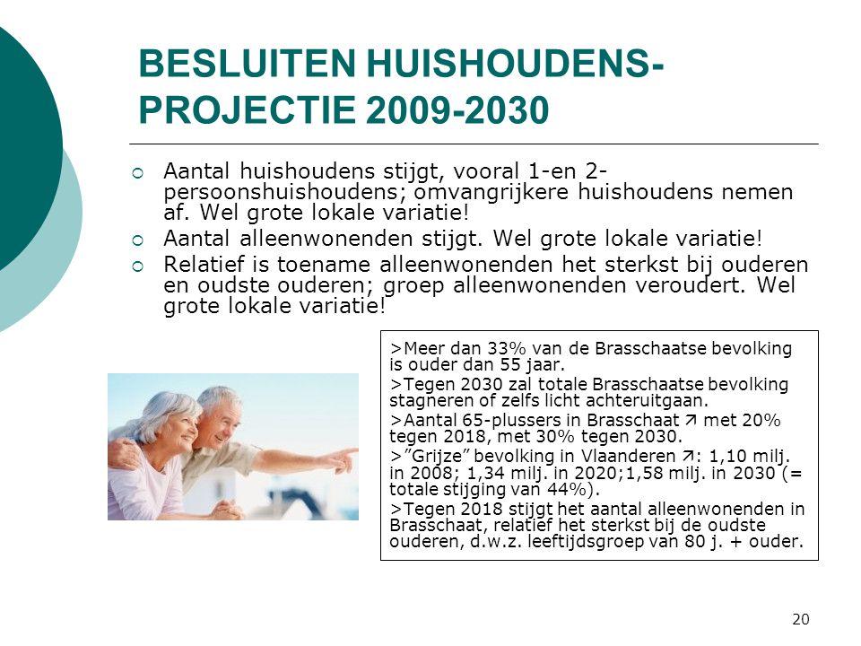 20 BESLUITEN HUISHOUDENS- PROJECTIE 2009-2030  Aantal huishoudens stijgt, vooral 1-en 2- persoonshuishoudens; omvangrijkere huishoudens nemen af.