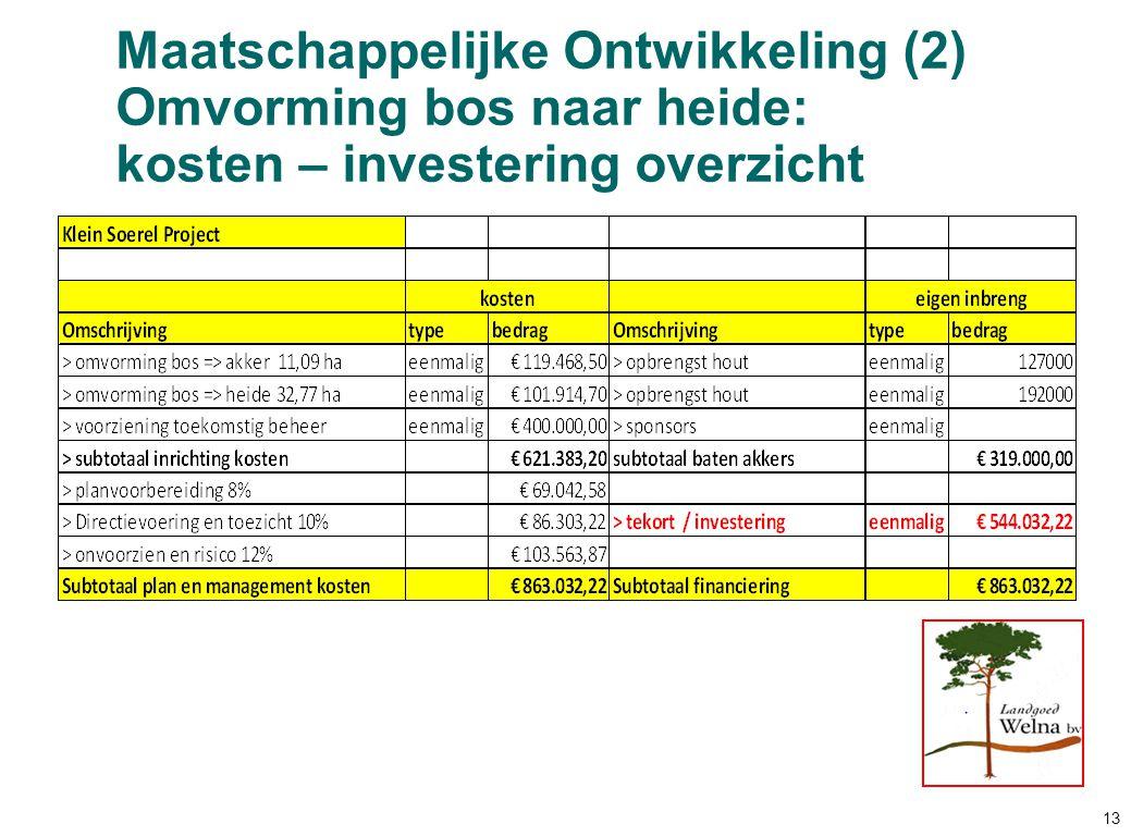 Maatschappelijke Ontwikkeling (2) Omvorming bos naar heide: kosten – investering overzicht 13