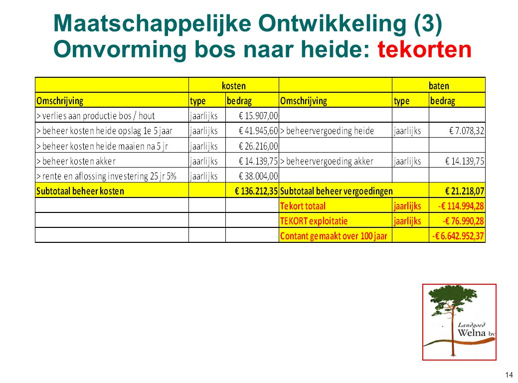 Maatschappelijke Ontwikkeling (3) Omvorming bos naar heide: tekorten 14