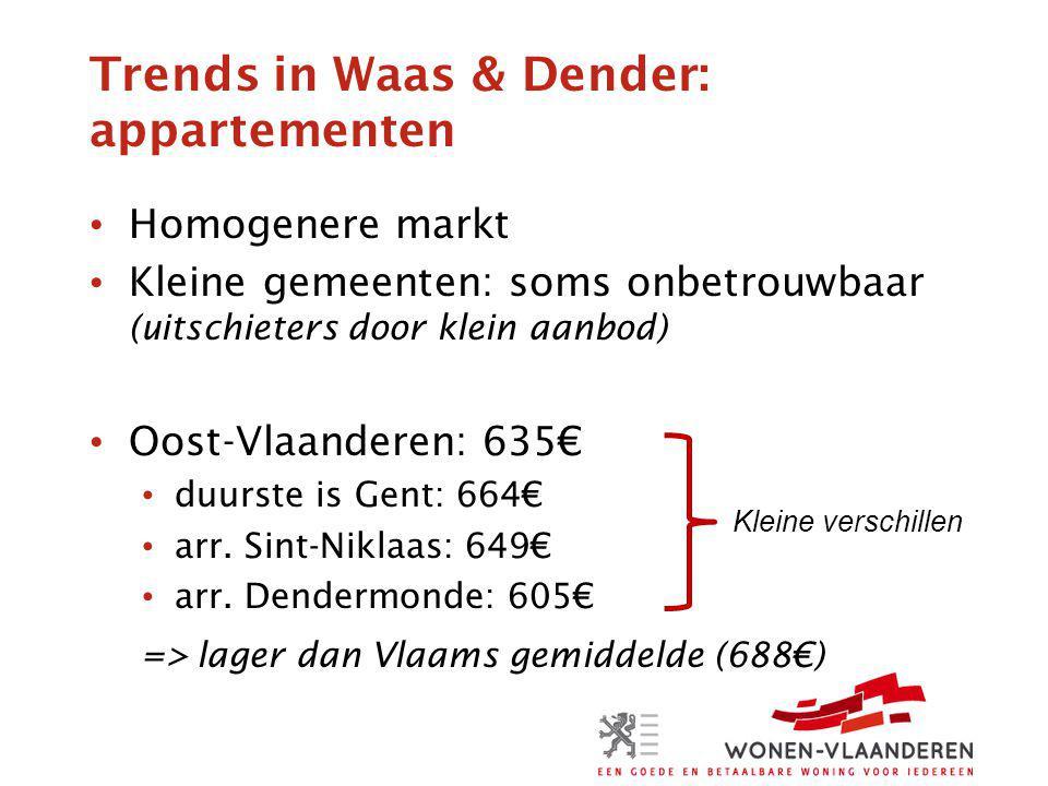 Trends in Waas & Dender: appartementen Homogenere markt Kleine gemeenten: soms onbetrouwbaar (uitschieters door klein aanbod) Oost-Vlaanderen: 635€ duurste is Gent: 664€ arr.