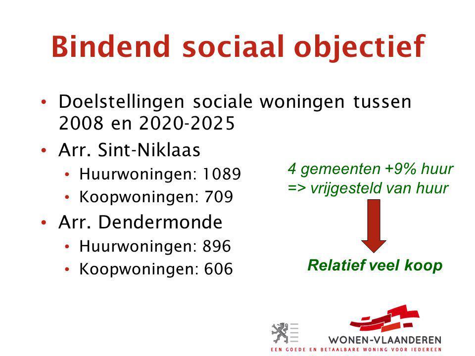 Bindend sociaal objectief Doelstellingen sociale woningen tussen 2008 en 2020-2025 Arr.