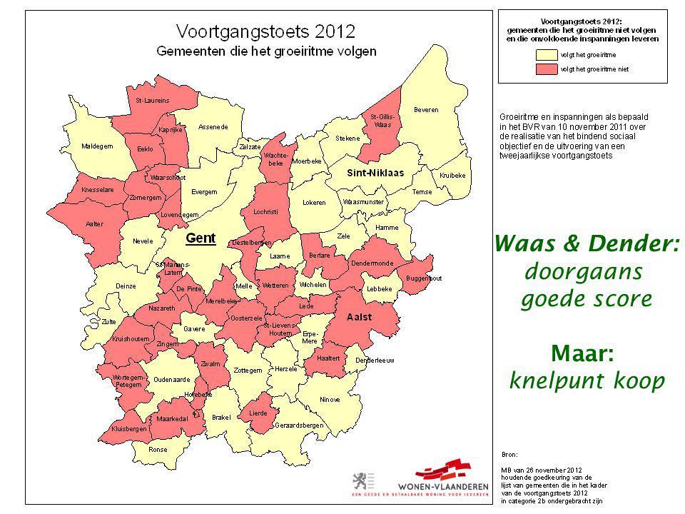 Waas & Dender: doorgaans goede score Maar: knelpunt koop