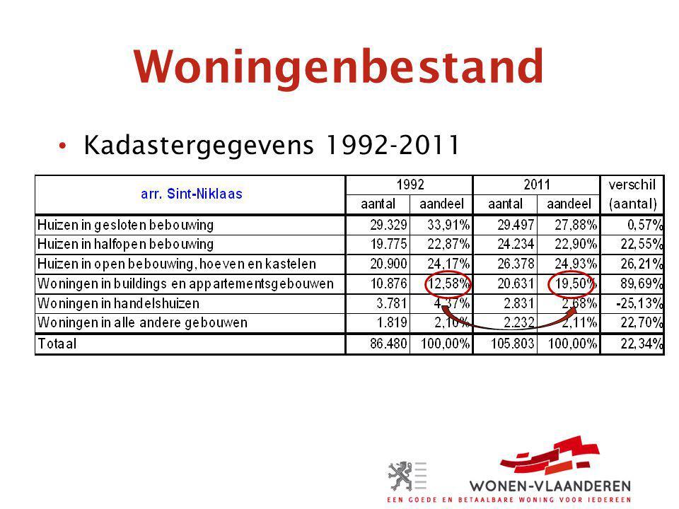 Woningenbestand Kadastergegevens 1992-2011