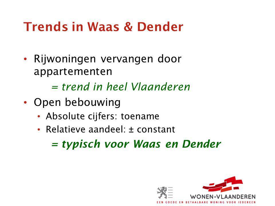 Trends in Waas & Dender Rijwoningen vervangen door appartementen = trend in heel Vlaanderen Open bebouwing Absolute cijfers: toename Relatieve aandeel: ± constant = typisch voor Waas en Dender