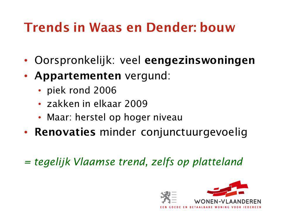Trends in Waas en Dender: bouw Oorspronkelijk: veel eengezinswoningen Appartementen vergund: piek rond 2006 zakken in elkaar 2009 Maar: herstel op hoger niveau Renovaties minder conjunctuurgevoelig = tegelijk Vlaamse trend, zelfs op platteland