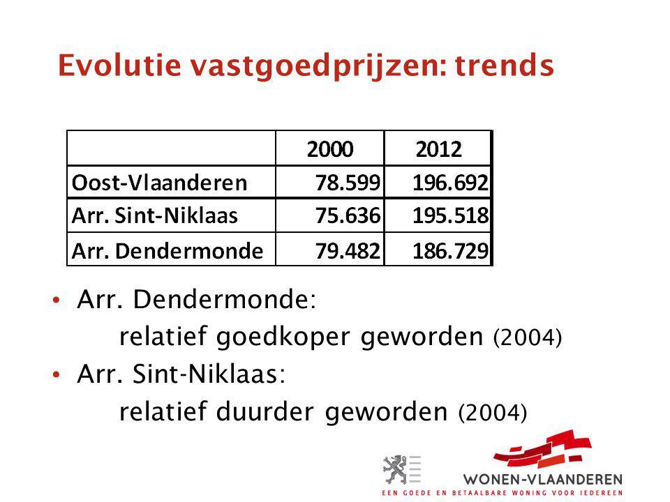 Evolutie vastgoedprijzen: trends Arr. Dendermonde: relatief goedkoper geworden (2004) Arr.