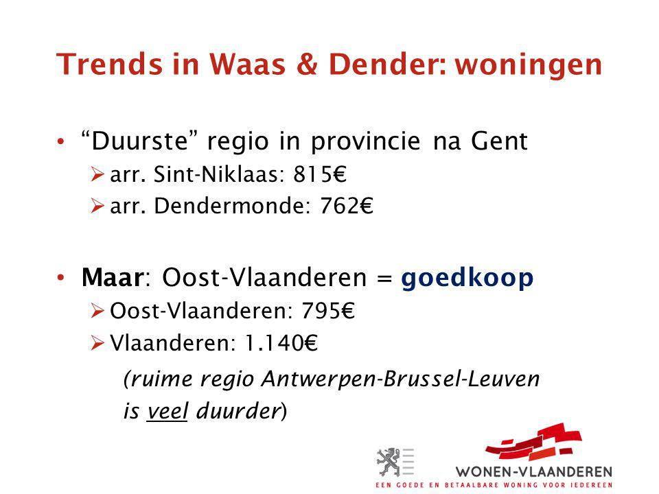 Trends in Waas & Dender: woningen Impact Antwerpen: Beveren, Kruibeke, Temse Impact Gent (?) Impact Brussel: nihil Enkele heel goedkope gemeenten: Zele, Hamme, Lebbeke (<700€)