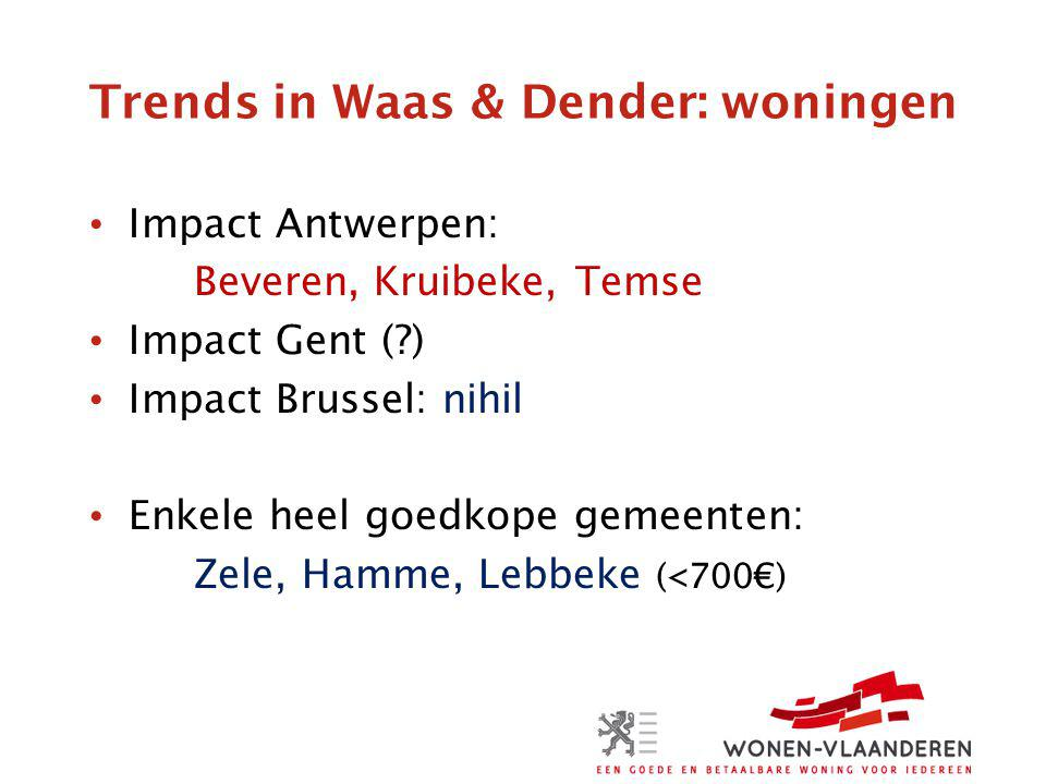 Trends in Waas & Dender: woningen Impact Antwerpen: Beveren, Kruibeke, Temse Impact Gent ( ) Impact Brussel: nihil Enkele heel goedkope gemeenten: Zele, Hamme, Lebbeke (<700€)