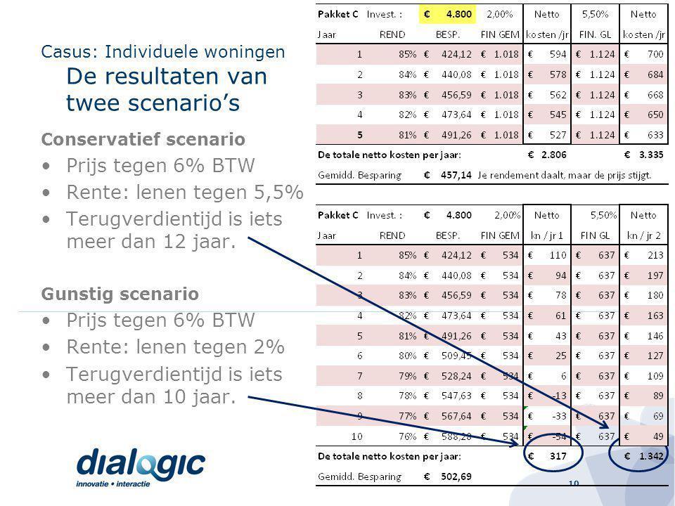 10 Casus: Individuele woningen De resultaten van twee scenario's Conservatief scenario Prijs tegen 6% BTW Rente: lenen tegen 5,5% Terugverdientijd is iets meer dan 12 jaar.