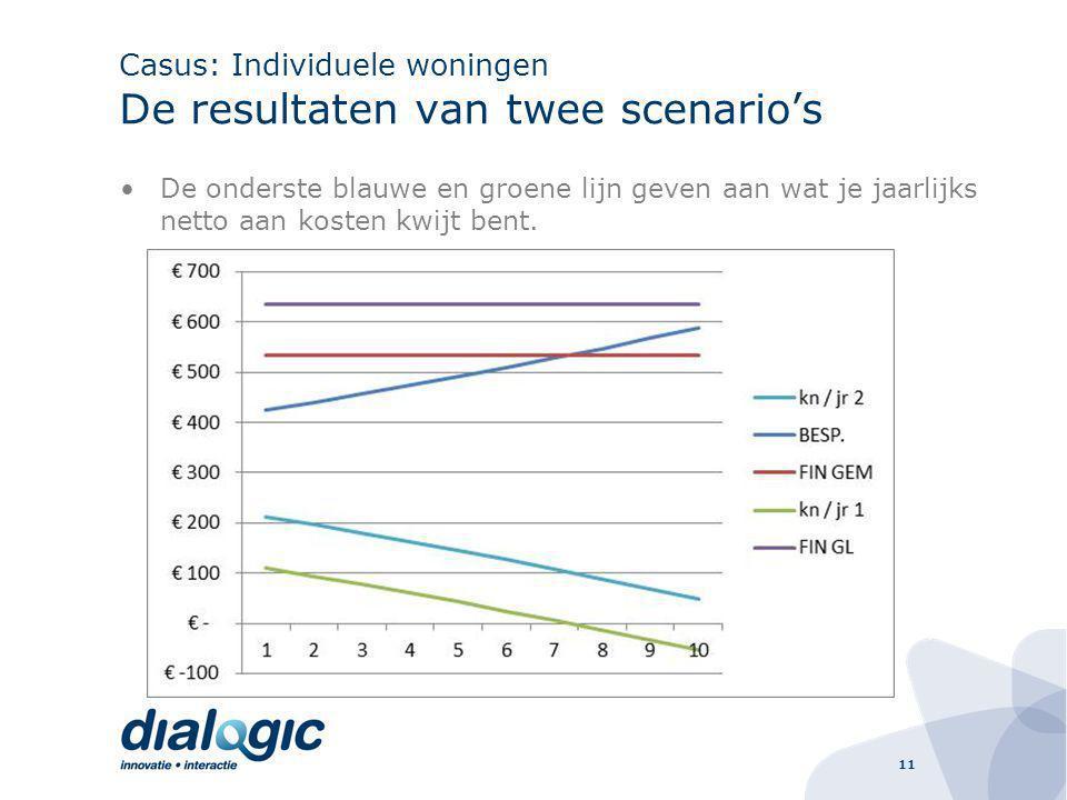 11 Casus: Individuele woningen De resultaten van twee scenario's De onderste blauwe en groene lijn geven aan wat je jaarlijks netto aan kosten kwijt bent.
