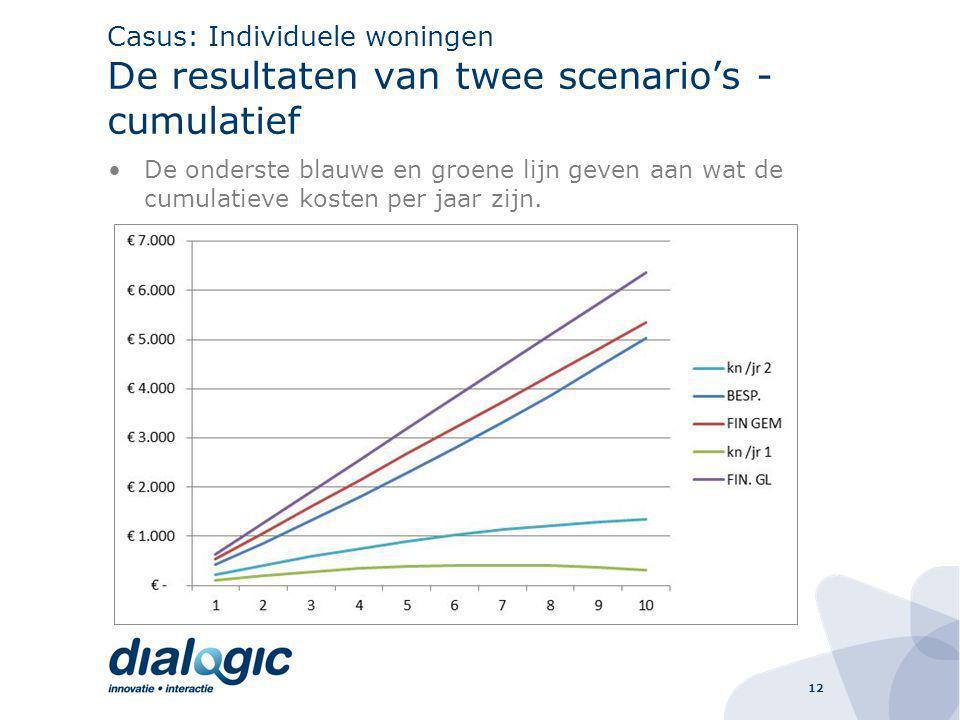 12 Casus: Individuele woningen De resultaten van twee scenario's - cumulatief De onderste blauwe en groene lijn geven aan wat de cumulatieve kosten per jaar zijn.