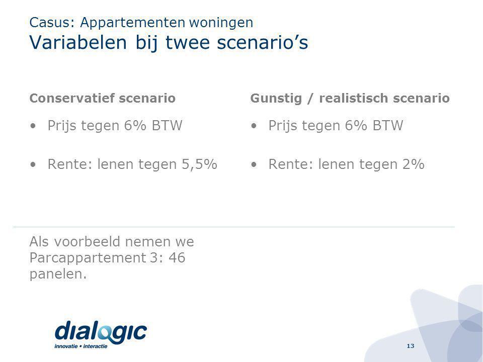 13 Casus: Appartementen woningen Variabelen bij twee scenario's Conservatief scenario Prijs tegen 6% BTW Rente: lenen tegen 5,5% Als voorbeeld nemen we Parcappartement 3: 46 panelen.