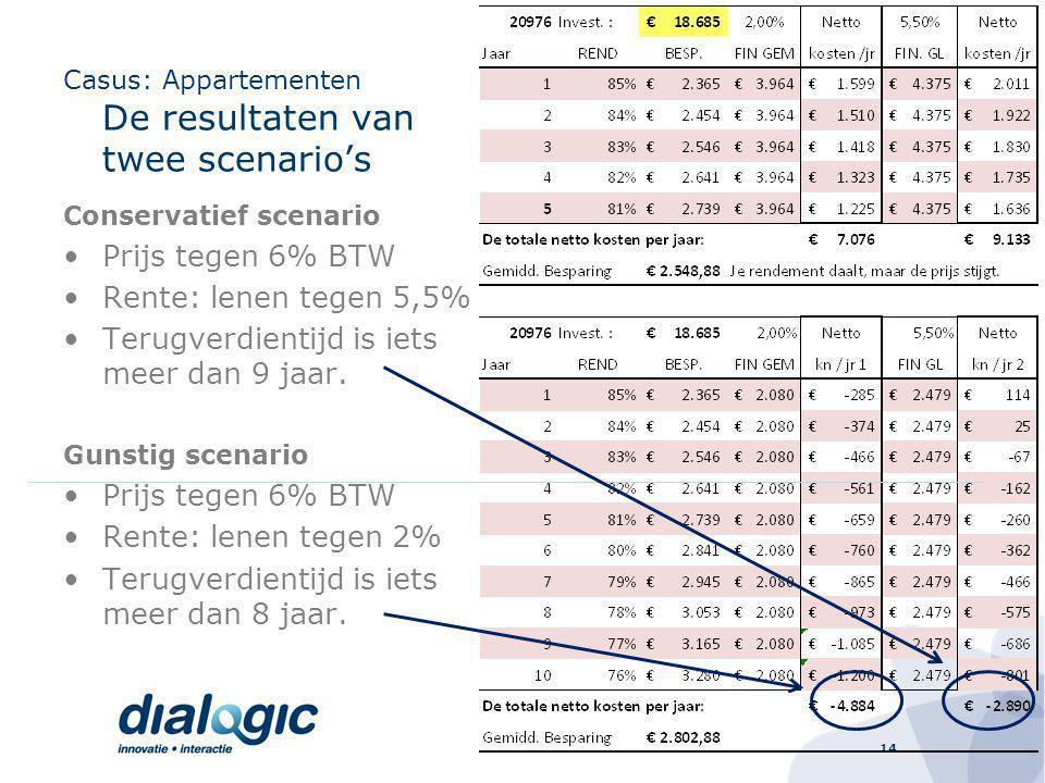 14 Casus: Appartementen De resultaten van twee scenario's Conservatief scenario Prijs tegen 6% BTW Rente: lenen tegen 5,5% Terugverdientijd is iets meer dan 9 jaar.