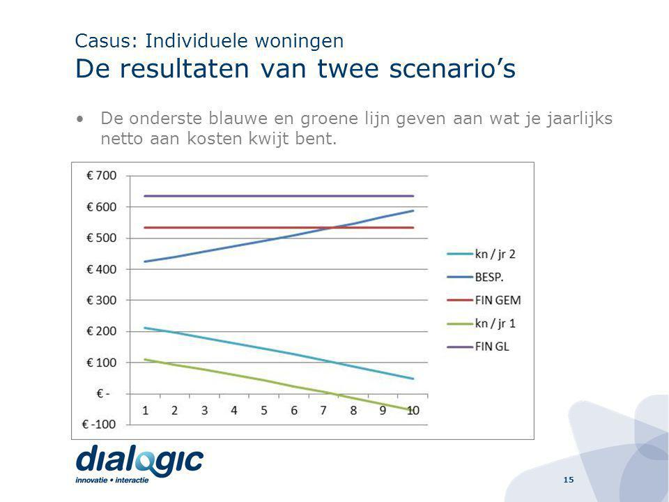 15 Casus: Individuele woningen De resultaten van twee scenario's De onderste blauwe en groene lijn geven aan wat je jaarlijks netto aan kosten kwijt bent.