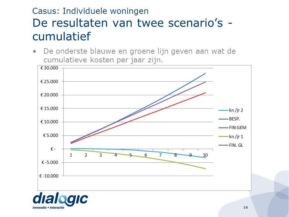 16 Casus: Individuele woningen De resultaten van twee scenario's - cumulatief De onderste blauwe en groene lijn geven aan wat de cumulatieve kosten per jaar zijn.