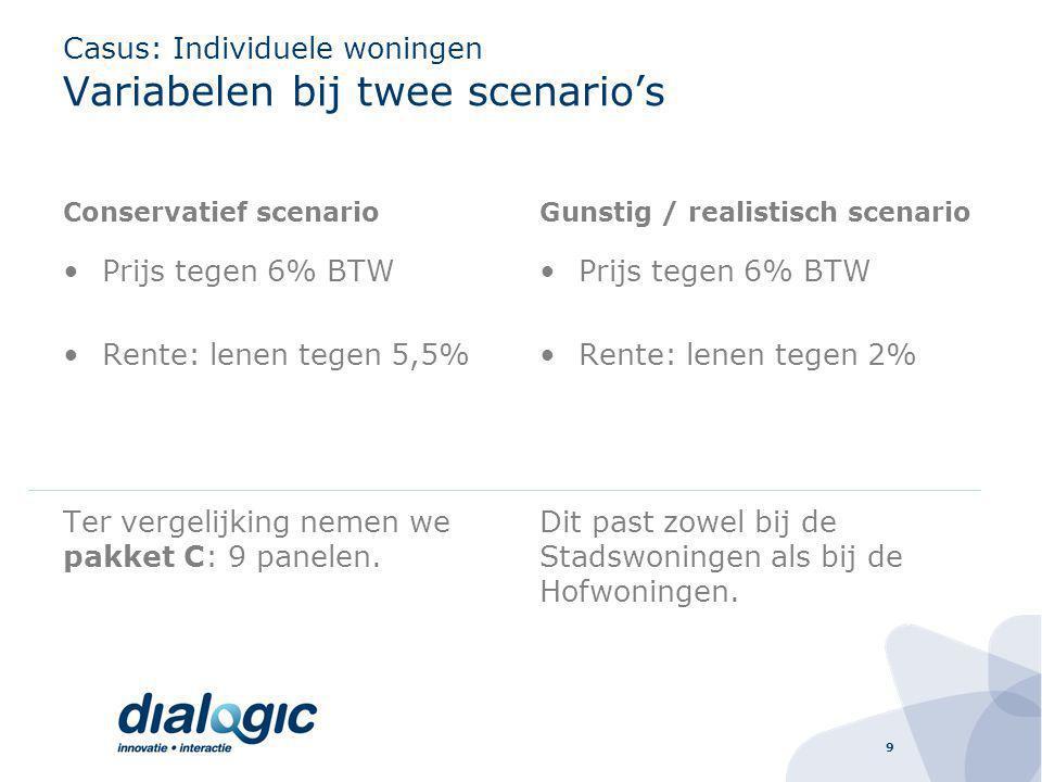 9 Casus: Individuele woningen Variabelen bij twee scenario's Conservatief scenario Prijs tegen 6% BTW Rente: lenen tegen 5,5% Ter vergelijking nemen we pakket C: 9 panelen.