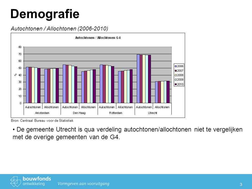 3 Demografie Autochtonen / Allochtonen (2006-2010) Bron: Centraal Bureau voor de Statistiek De gemeente Utrecht is qua verdeling autochtonen/allochtonen niet te vergelijken met de overige gemeenten van de G4.