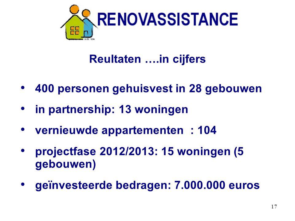 17 400 personen gehuisvest in 28 gebouwen in partnership: 13 woningen vernieuwde appartementen : 104 projectfase 2012/2013: 15 woningen (5 gebouwen) geïnvesteerde bedragen: 7.000.000 euros Reultaten ….in cijfers