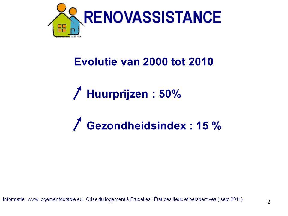 In 2010 beschikten 25% van de huurders over maximum 1000€/maand en 50 % over maximum 1500€/maand.