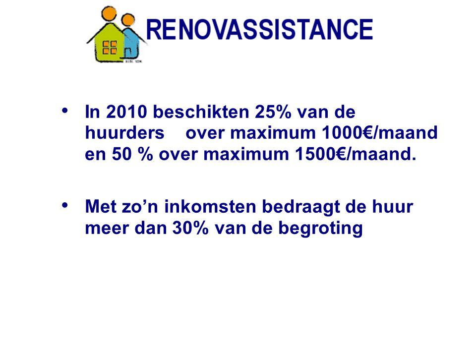 4 Huisvesting slorpt meer dan 50% op van het inkomen van gezinnen met een vervangingsinkomen 38.000 Brusselse huishoudens wachten op een van de 42.000 sociale woningen Wachttijd voor een sociale woning: 5 tot 6 jaar ( tot 10 jaren voor een groot gezin)